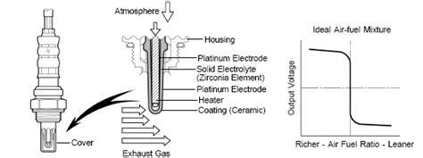 Ford Heater Circuit Bank Sensor Autocodes