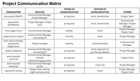 Project Communication Matrix Template communications matrix free chlain college