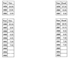 1776 to 1976 quarter 1776 1976 s eisenhower market values