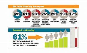 2014 3D Surveying Trends Study Shows Growing Demand | 2014 ...