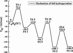 Adsorption And Hydrogenation Mechanism Of Crotonaldehyde