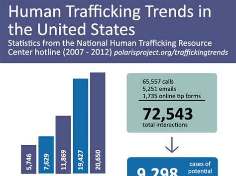 Essay On Human Trafficking In The United States Buy Paper