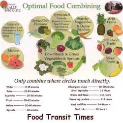 Food Combining and effects on digestion Food Combining