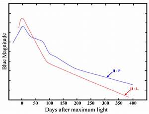 Type II Supernova Light Curves | COSMOS