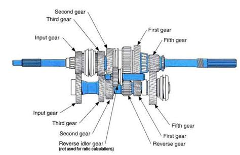 Gearbox Transmission Diagram Twelfth Round Auto