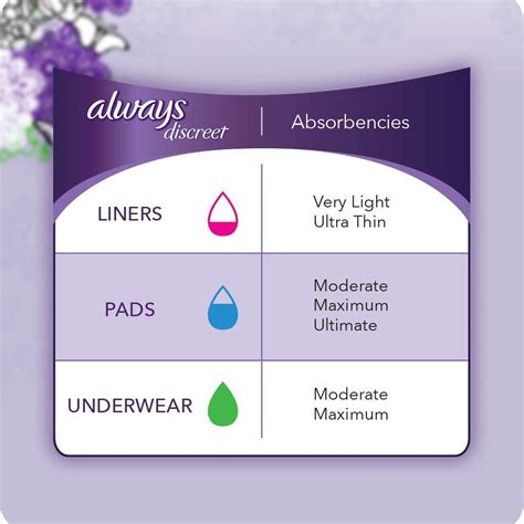 amazoncom  discreet incontinence underwear moderate absorbency size sm  ct