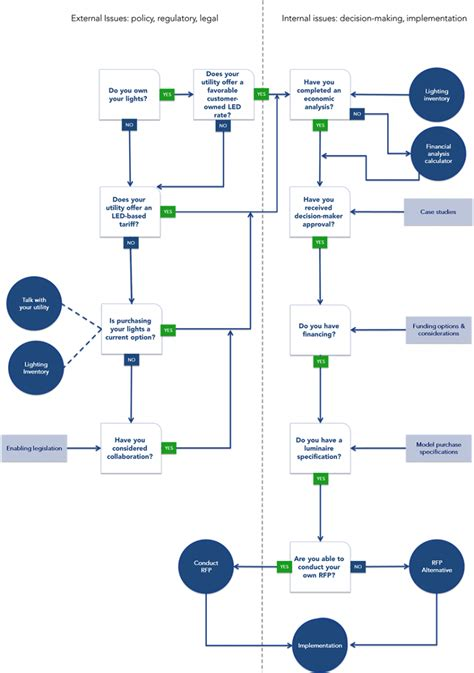 outdoor lighting decision tree tool successful approaches