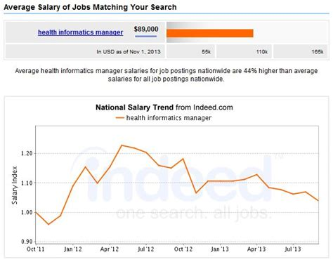 Healthcare Management Salary by 5 Top Mba Healthcare Management Careers Salary Outlook