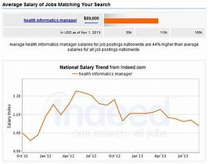 5+ Top MBA Healthcare Management Careers + Salary Outlook ...