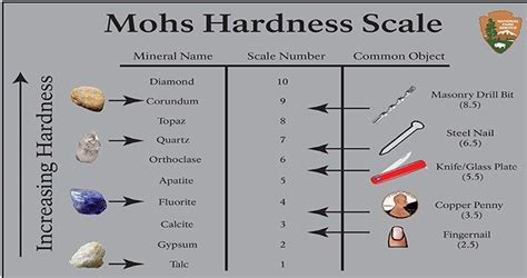 The 25+ Best Mohs Scale Ideas On Pinterest  Geology, Definition Of Science And Definition Of
