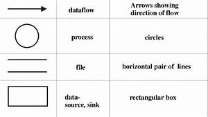 1 Symbols Used In The Demarco Notation Of Data Flow