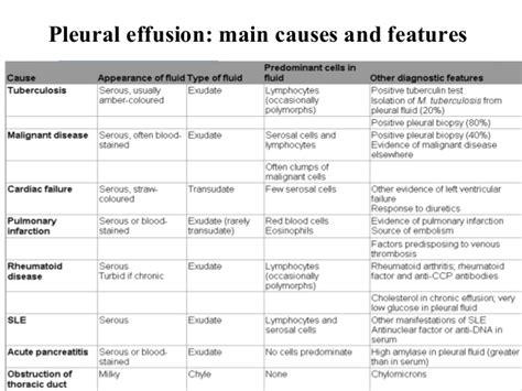 management  pleural effusion