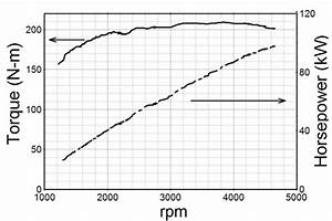 Duratec 2 3l 4 Cylinder Baseline Engine Torque And Power Curves As A