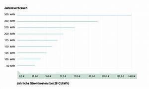 Stromverbrauch Eines Gerätes Berechnen : stromverbrauch des k hlschranks kosten und spartipps ~ Themetempest.com Abrechnung
