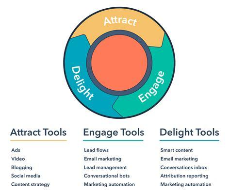 marketing via what is inbound marketing hubspot