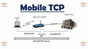 Mobile Tcp In Mobile Computing In Hindi