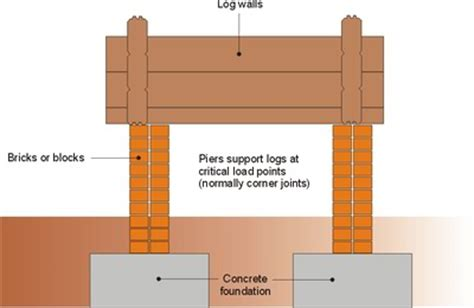 pole barn home interiors log cabin foundation types which is best for you
