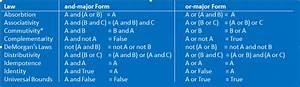 Boolean Algebra Table Calculator