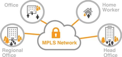 mpls network managed connectivity services sequential