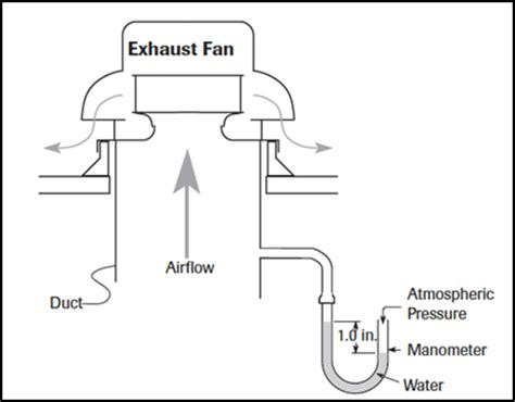 exhaust fan cfm calculation formula how to choose the right exhaust fan grainger industrial