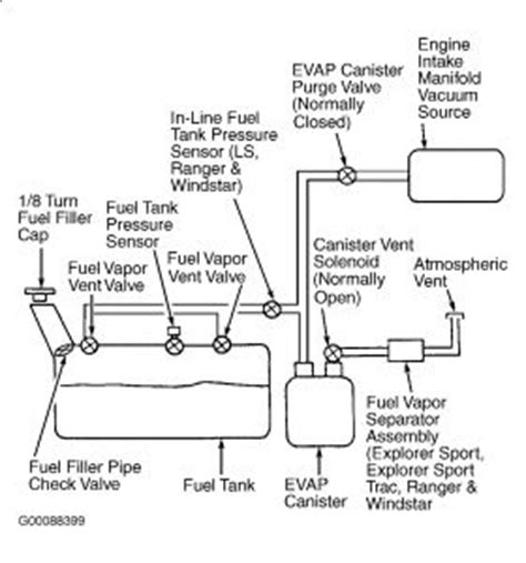 1996 Ford Explorer Fuel Line Wiring by 2002 Ford Explorer Fuel Line While Fueling Up My Explorer