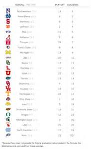 college football academic top 25 rankings clemson