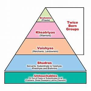 The untouchables.......: AN TNTRODUCTION TO CASTE SYSTEM ...