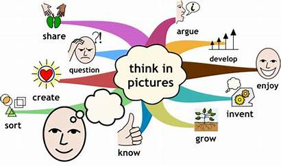 Mind Clipart Clip Strategies Maps Thinking Map