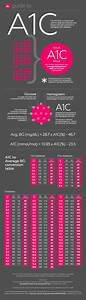 A1c Average Blood Glucose Blood Sugar Explanation And