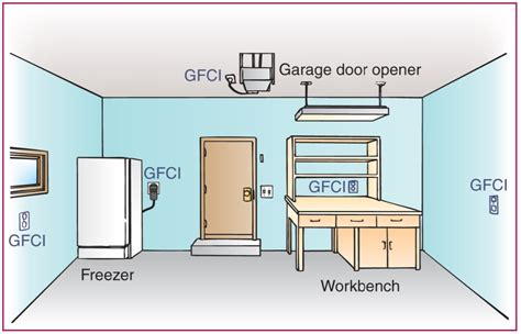 Laundry Room House Wiring Circuit by I Am Here To Push Your Buttons Gfci S Required Around