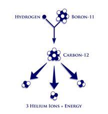 Boron Protons by Aneutronic Fusion Safe Fusion Energy Without Dangerous