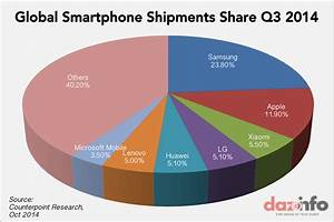 Samsung Lost One-Third Of Its Global Smartphone Market To ...
