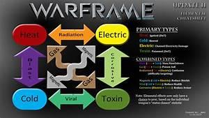 Thoughts On Warframe Damage 20 Azmytheconomics
