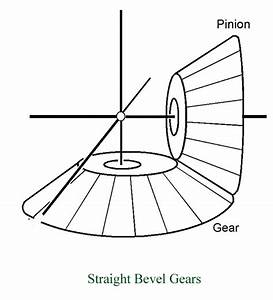 Bevel Gear Types  Straight  Spiral  Zerol And Hypoid