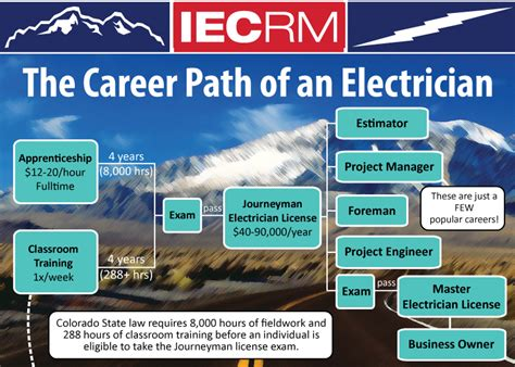 Fouryear Electrician Apprentice Program  Faq's  Iecrm. Voip International Calling Windows Based Vps. Get A Free Checking Account With No Deposit. Laketown Conference Center University Of Asu. Free Checking Account With Free Checks. Orange County Dui Defense Attorney. Online Business Administration Degrees. Data Governance Council Orange County College. What Is Entertainment Business