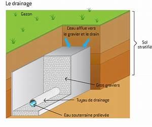 Comment Faire Un Drainage : drainage eau de pluie principe et installation des ~ Farleysfitness.com Idées de Décoration