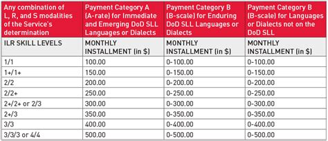 foreign language proficiency bonus flpb alta language