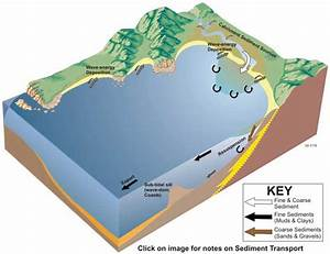 Sediment Transport In Embayments And Drowned River Valleys