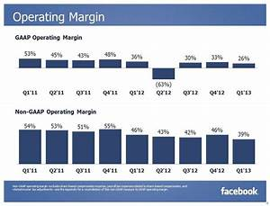 Facebook's First Quarter, By the Numbers