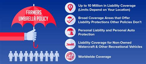 An umbrella policy is a form of liability insurance that provides extra liability coverage above the limits of the policyholder's home, auto, and watercraft policies. Everything You Need to Know About Farmers Insurance - Quote.com®
