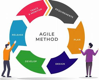 Agile Management Project Hybrid Waterfall Principles Software