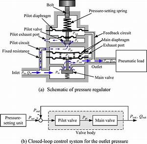 What Is A Proportional Air Pressure Regulator  What Is It Used For