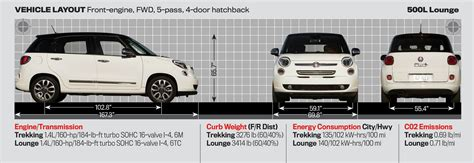 Fiat Dimensions by Fiat 500l Dimensions Auto Express