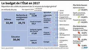 Vente Véhicule En L état : les principales mesures fiscales du budget 2017 ~ Gottalentnigeria.com Avis de Voitures