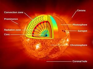 The Structure And Composition Of The Sun