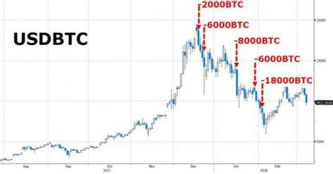 mt gox trustee  sold  million bitcoin denies