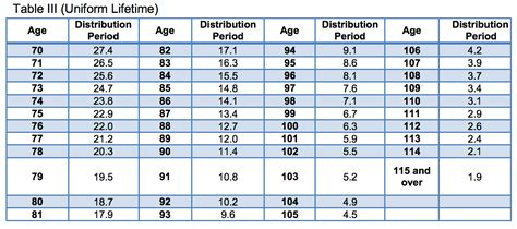 ira required minimum distribution table retirement planning with tiaa cref retirement accounts
