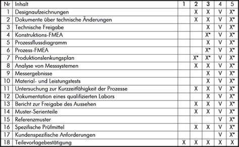 management und logistik ppap levels