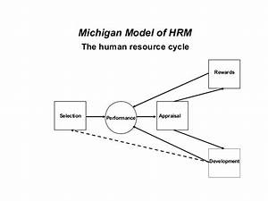 1 Scope And Nature Of Hrm