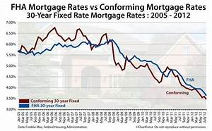 Fha Mortgage Vs Conforming Mortgage Which Is Better